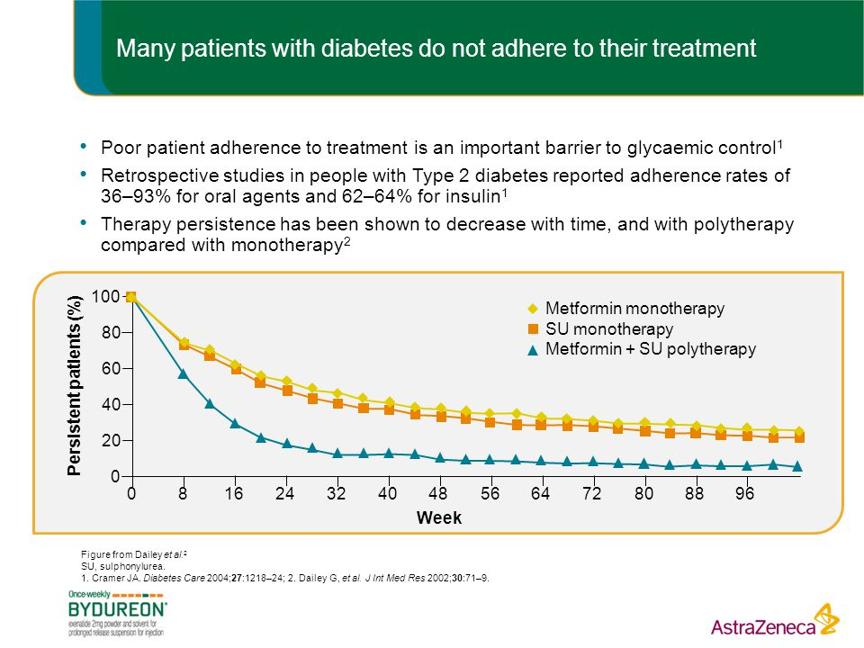 Many patients with diabetes do not adhere to their treatment Poor patient adherence to treatment is an important barrier to glycaemic control 1 Retrospective studies in people with Type 2 diabetes reported adherence rates of 36–93% for oral agents and 62–64% for insulin 1 Therapy persistence has been shown to decrease with time, and with polytherapy compared with monotherapy 2 Figure from Dailey et al.