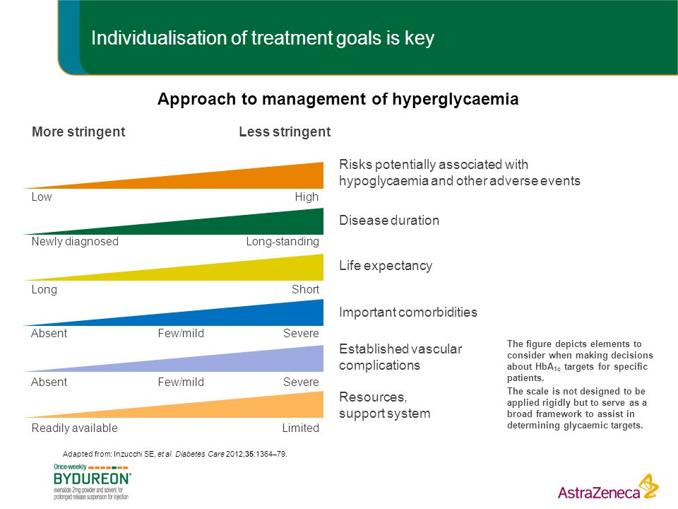 Individualisation of treatment goals is key Approach to management of hyperglycaemia The figure depicts elements to consider when making decisions about HbA 1c targets for specific patients.