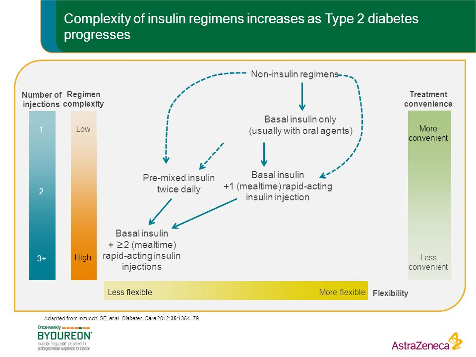 Complexity of insulin regimens increases as Type 2 diabetes progresses Adapted from: Inzucchi SE, et al.