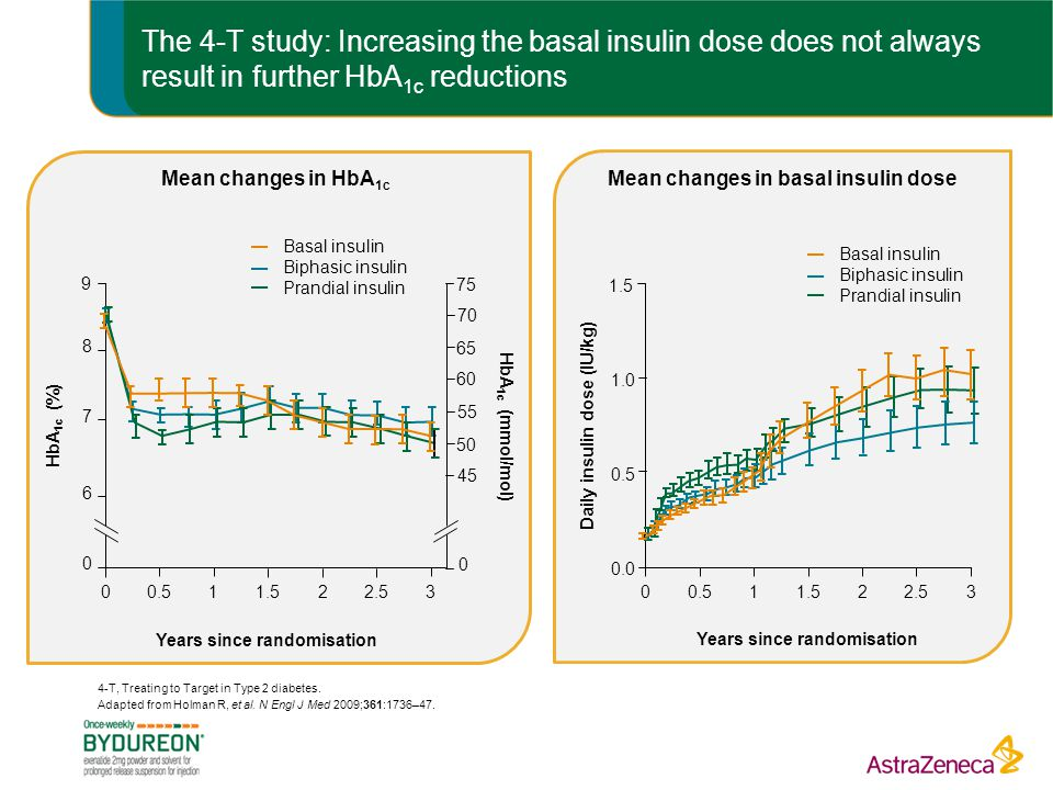 The 4-T study: Increasing the basal insulin dose does not always result in further HbA 1c reductions 4-T, Treating to Target in Type 2 diabetes.