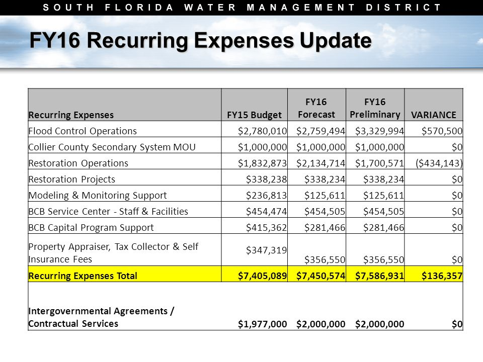 FY16 Recurring Expenses Update Recurring ExpensesFY15 Budget FY16 Forecast FY16 PreliminaryVARIANCE Flood Control Operations$2,780,010$2,759,494$3,329,994$570,500 Collier County Secondary System MOU$1,000,000 $0 Restoration Operations$1,832,873$2,134,714$1,700,571($434,143) Restoration Projects$338,238$338,234 $0 Modeling & Monitoring Support$236,813$125,611 $0 BCB Service Center - Staff & Facilities$454,474$454,505 $0 BCB Capital Program Support$415,362$281,466 $0 Property Appraiser, Tax Collector & Self Insurance Fees $347,319 $356,550 $0 Recurring Expenses Total$7,405,089$7,450,574$7,586,931$136,357 Intergovernmental Agreements / Contractual Services$1,977,000$2,000,000 $0