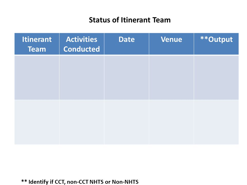 Itinerant Team Activities Conducted DateVenue**Output Status of Itinerant Team ** Identify if CCT, non-CCT NHTS or Non-NHTS