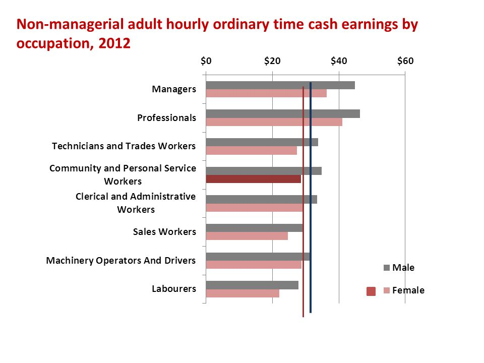 Non-managerial adult hourly ordinary time cash earnings by occupation, 2012