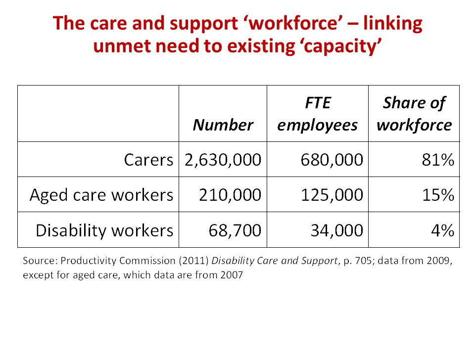 The care and support 'workforce' – linking unmet need to existing 'capacity'