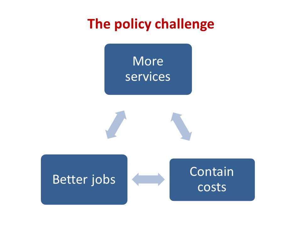 The policy challenge More services Contain costs Better jobs