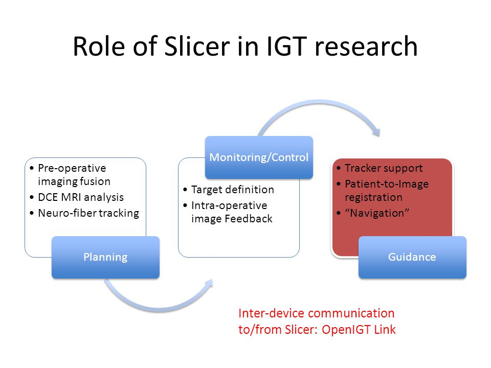 Role of Slicer in IGT research Pre-operative imaging fusion DCE MRI analysis Neuro-fiber tracking Planning Target definition Intra-operative image Fee