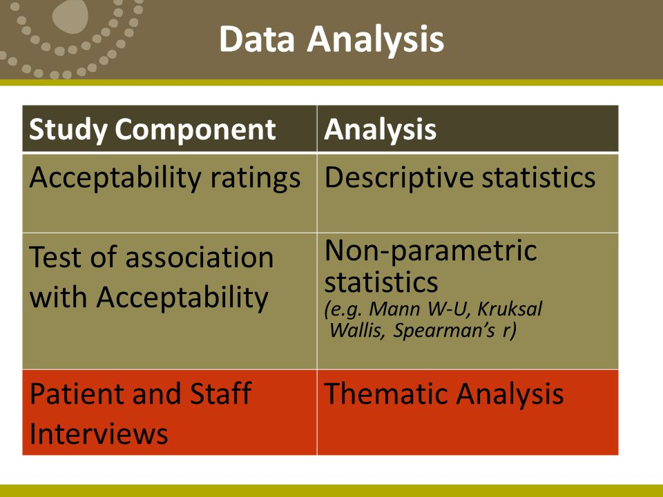Data Analysis Study ComponentAnalysis Acceptability ratingsDescriptive statistics Test of association with Acceptability Non-parametric statistics (e.g.