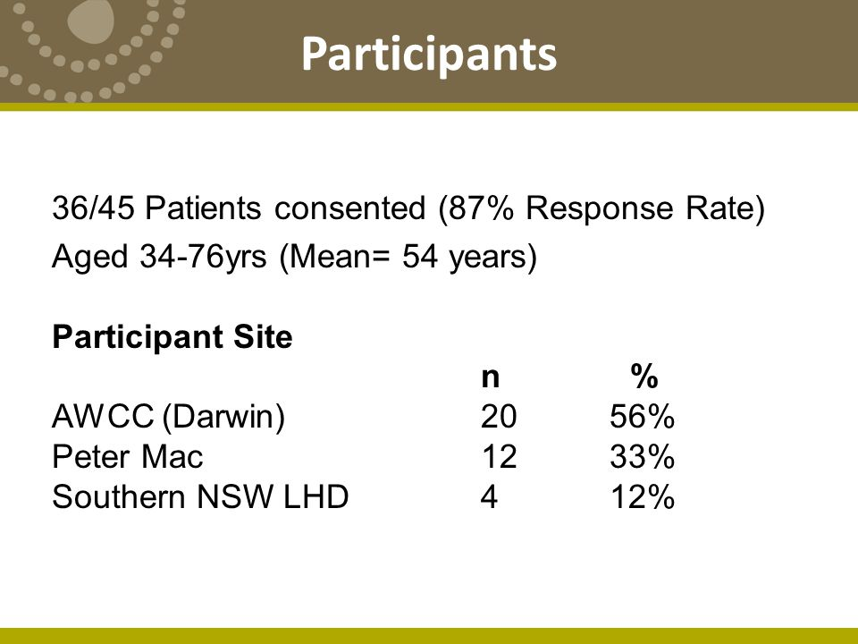 Participants 36/45 Patients consented (87% Response Rate) Aged 34-76yrs (Mean= 54 years) Participant Site n % AWCC (Darwin) 2056% Peter Mac 1233% Southern NSW LHD412%