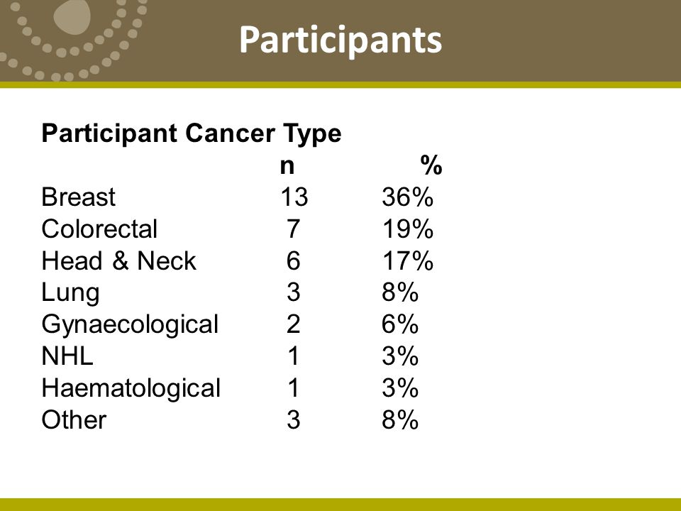 Participants Participant Cancer Type n % Breast 1336% Colorectal 719% Head & Neck 617% Lung 38% Gynaecological 26% NHL 13% Haematological 13% Other 38%