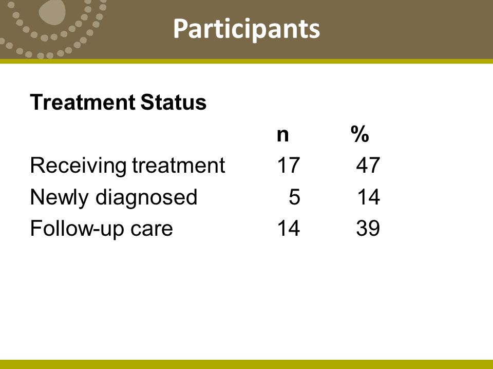 Treatment Status n % Receiving treatment 17 47 Newly diagnosed 5 14 Follow-up care 14 39 Participants