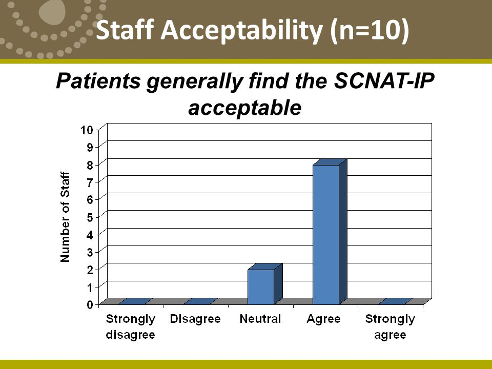 Patients generally find the SCNAT-IP acceptable Staff Acceptability (n=10)