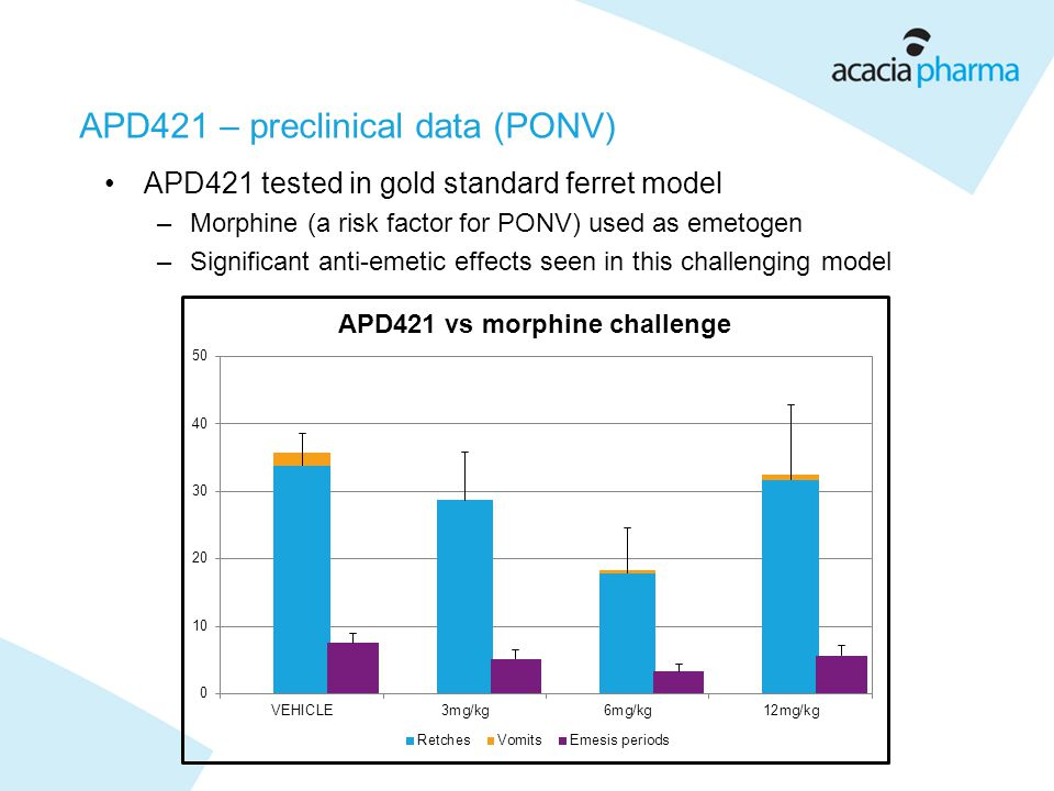 APD421 – preclinical data (PONV) APD421 tested in gold standard ferret model –Morphine (a risk factor for PONV) used as emetogen –Significant anti-emetic effects seen in this challenging model