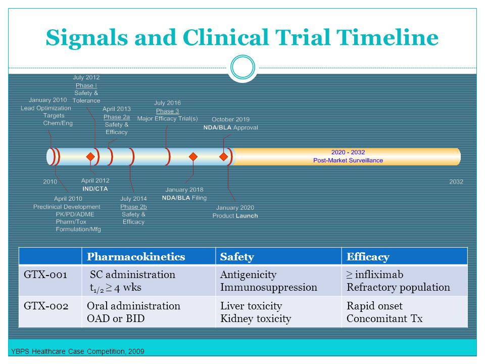 YBPS Healthcare Case Competition, 2009 Signals and Clinical Trial Timeline PharmacokineticsSafetyEfficacy GTX-001SC administration t 1/2 ≥ 4 wks Antigenicity Immunosuppression ≥ infliximab Refractory population GTX-002Oral administration OAD or BID Liver toxicity Kidney toxicity Rapid onset Concomitant Tx