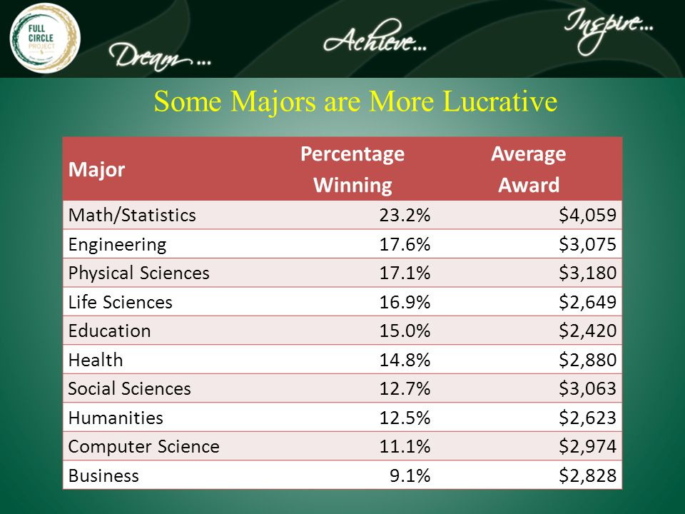 Some Majors are More Lucrative Major Percentage Winning Average Award Math/Statistics23.2%$4,059 Engineering17.6%$3,075 Physical Sciences17.1%$3,180 Life Sciences16.9%$2,649 Education15.0%$2,420 Health14.8%$2,880 Social Sciences12.7%$3,063 Humanities12.5%$2,623 Computer Science11.1%$2,974 Business9.1%$2,828