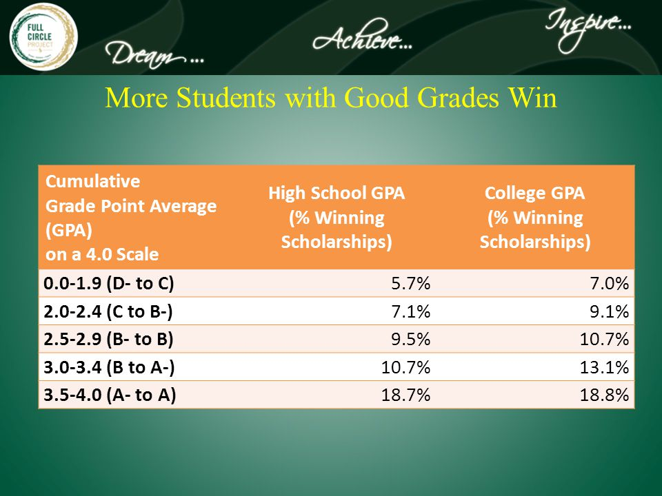 More Students with Good Grades Win Cumulative Grade Point Average (GPA) on a 4.0 Scale High School GPA (% Winning Scholarships) College GPA (% Winning Scholarships) 0.0-1.9 (D- to C)5.7%7.0% 2.0-2.4 (C to B-)7.1%9.1% 2.5-2.9 (B- to B)9.5%10.7% 3.0-3.4 (B to A-)10.7%13.1% 3.5-4.0 (A- to A)18.7%18.8%