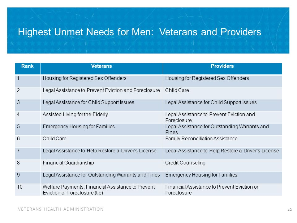 VETERANS HEALTH ADMINISTRATION Highest Unmet Needs for Men: Veterans and Providers RankVeteransProviders 1Housing for Registered Sex Offenders 2Legal Assistance to Prevent Eviction and ForeclosureChild Care 3Legal Assistance for Child Support Issues 4Assisted Living for the ElderlyLegal Assistance to Prevent Eviction and Foreclosure 5Emergency Housing for FamiliesLegal Assistance for Outstanding Warrants and Fines 6Child CareFamily Reconciliation Assistance 7Legal Assistance to Help Restore a Driver s License 8Financial GuardianshipCredit Counseling 9Legal Assistance for Outstanding Warrants and FinesEmergency Housing for Families 10Welfare Payments, Financial Assistance to Prevent Eviction or Foreclosure (tie) Financial Assistance to Prevent Eviction or Foreclosure 12