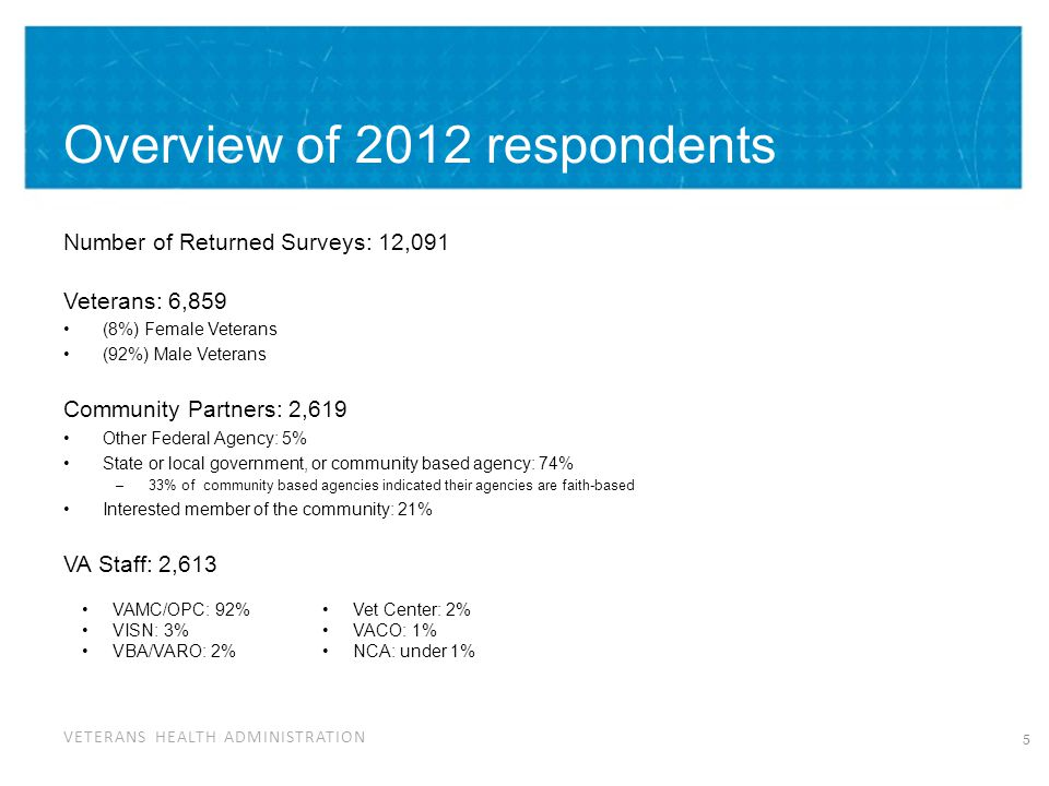 VETERANS HEALTH ADMINISTRATION Overview of 2012 respondents Number of Returned Surveys: 12,091 Veterans: 6,859 (8%) Female Veterans (92%) Male Veterans Community Partners: 2,619 Other Federal Agency: 5% State or local government, or community based agency: 74% –33% of community based agencies indicated their agencies are faith-based Interested member of the community: 21% VA Staff: 2,613 5 VAMC/OPC: 92% VISN: 3% VBA/VARO: 2% Vet Center: 2% VACO: 1% NCA: under 1%