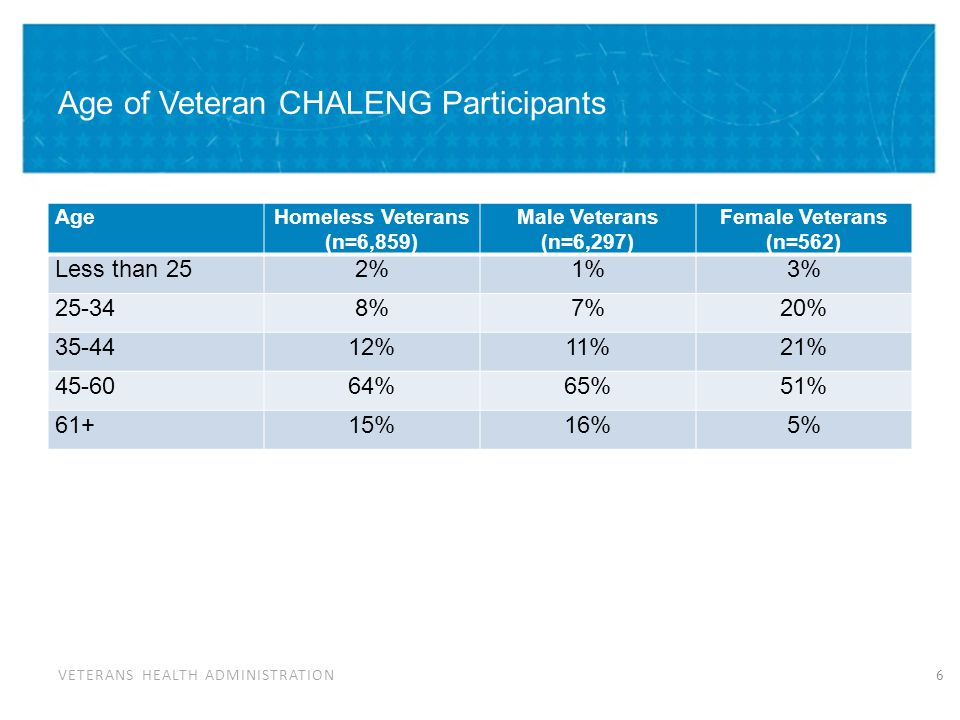 VETERANS HEALTH ADMINISTRATION Age of Veteran CHALENG Participants AgeHomeless Veterans (n=6,859) Male Veterans (n=6,297) Female Veterans (n=562) Less than 252%1%3% 25-348%7%20% 35-4412%11%21% 45-6064%65%51% 61+15%16%5% 6
