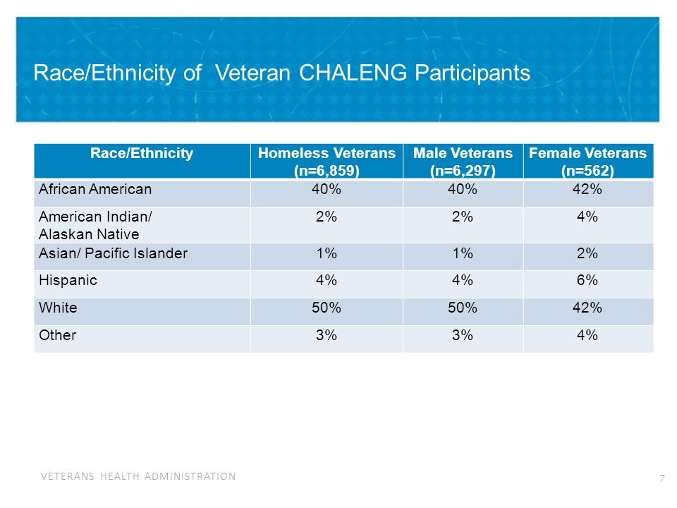 VETERANS HEALTH ADMINISTRATION Veteran CHALENG Participants: Chronic Homelessness Chronically Homeless indicators Homeless Veterans (n=6,859) Male Veterans (n=6,297) Female Veterans (n=562) Homeless a year or more AND/OR experienced four episodes of homelessness in the past three years.