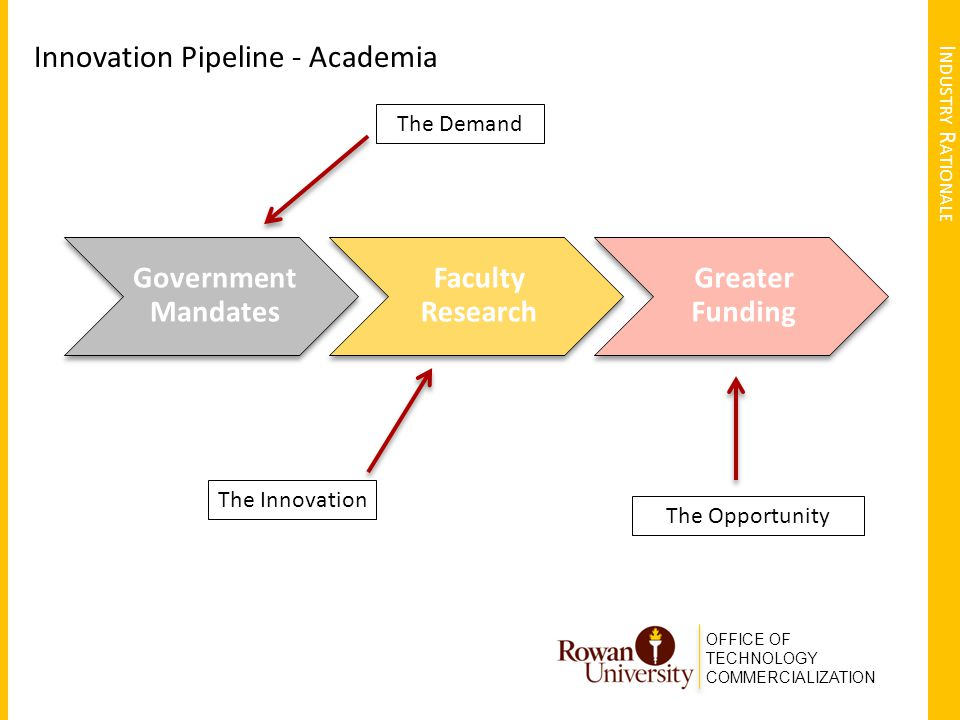 OFFICE OF TECHNOLOGY COMMERCIALIZATION I NDUSTRY R ATIONALE Innovation Pipeline - Academia Government Mandates Faculty Research Greater Funding The Demand The Innovation The Opportunity