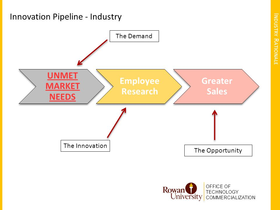 OFFICE OF TECHNOLOGY COMMERCIALIZATION I NDUSTRY R ATIONALE Innovation Pipeline - Industry UNMET MARKET NEEDS Employee Research Greater Sales The Dema