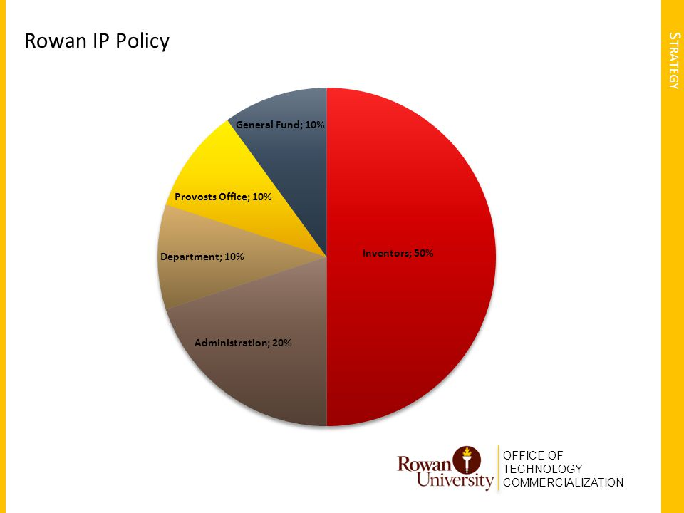 OFFICE OF TECHNOLOGY COMMERCIALIZATION S TRATEGY Rowan IP Policy