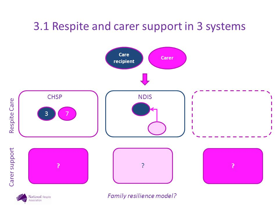Carer Care recipient Respite Care Carer support ? ? ? 37 NDISCHSP Family resilience model? 3.1 Respite and carer support in 3 systems