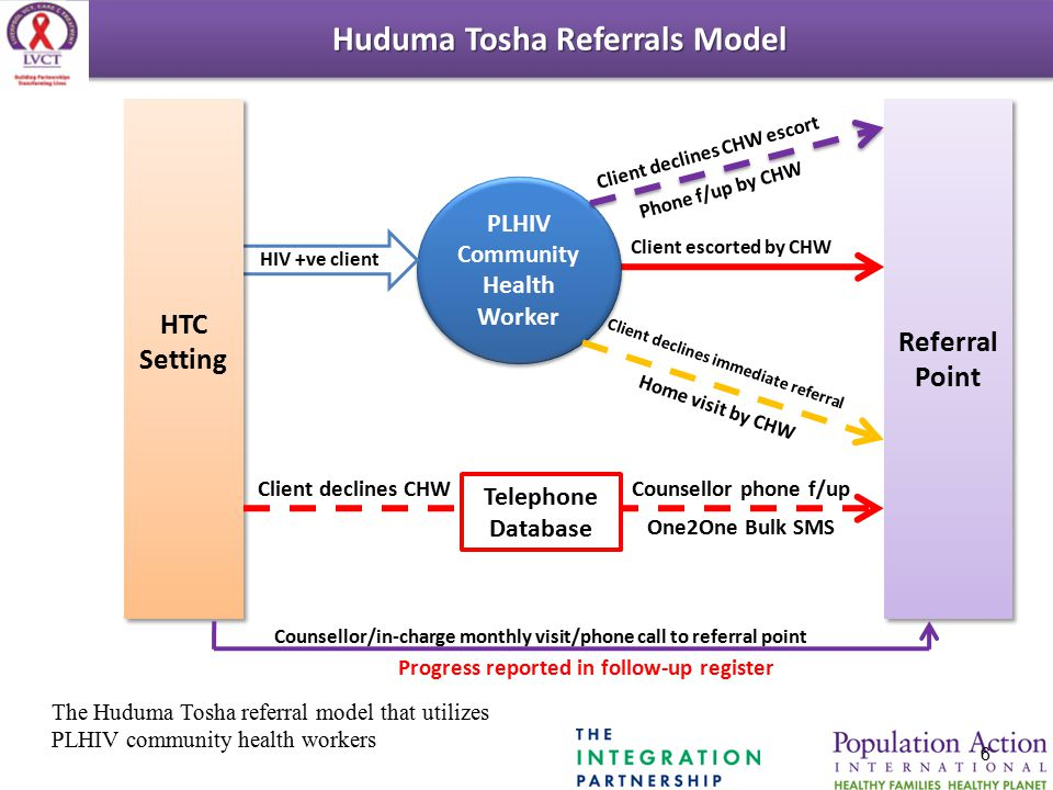 Huduma Tosha Referrals Model Referral Point PLHIV Community Health Worker HIV +ve client HTC Setting Client declines CHW Telephone Database Counsellor