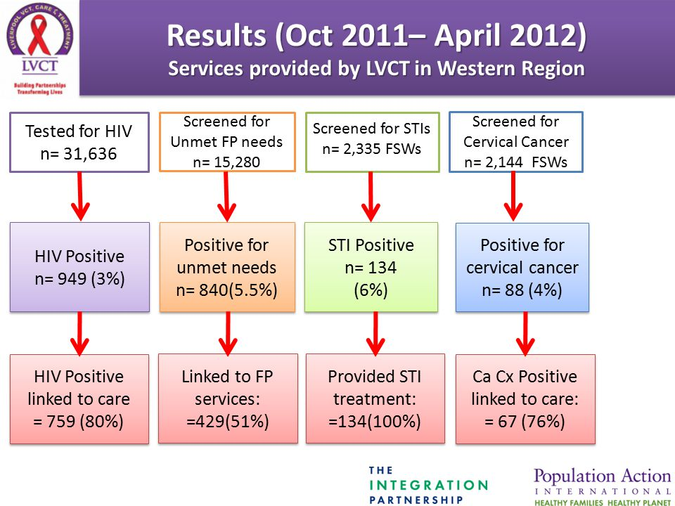 Results (Oct 2011– April 2012) Services provided by LVCT in Western Region Results (Oct 2011– April 2012) Services provided by LVCT in Western Region