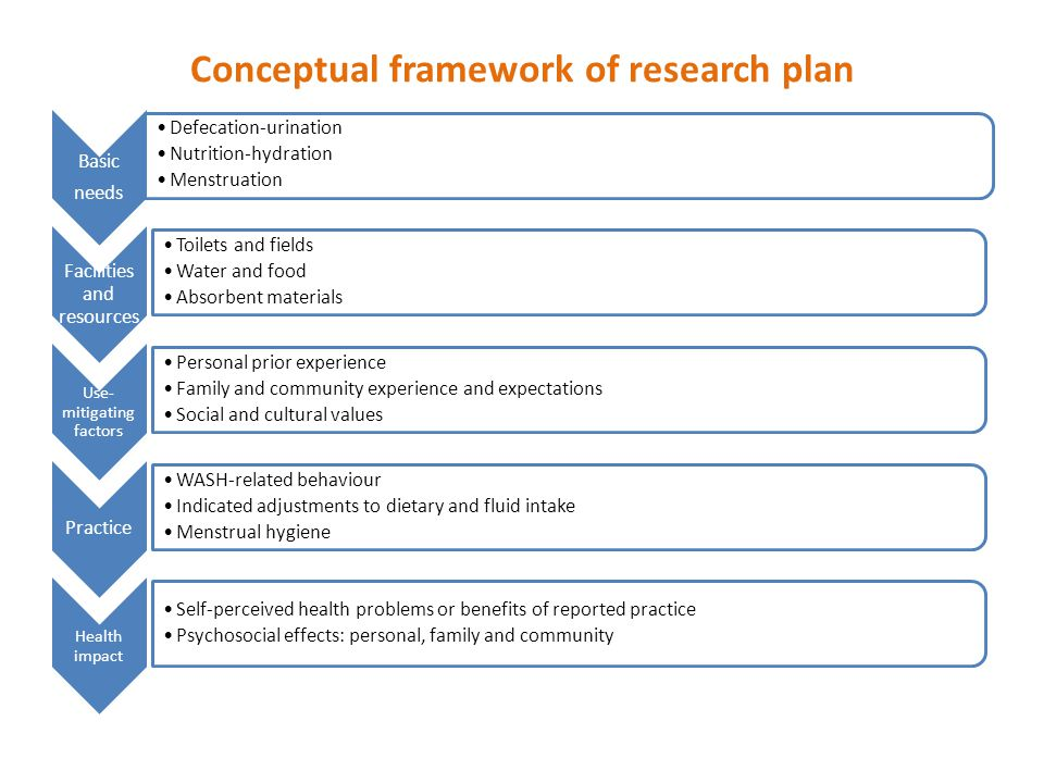 Conceptual framework of research plan Basic needs Defecation-urination Nutrition-hydration Menstruation Facilities and resources Toilets and fields Water and food Absorbent materials Use- mitigating factors Personal prior experience Family and community experience and expectations Social and cultural values Practice WASH-related behaviour Indicated adjustments to dietary and fluid intake Menstrual hygiene Health impact Self-perceived health problems or benefits of reported practice Psychosocial effects: personal, family and community