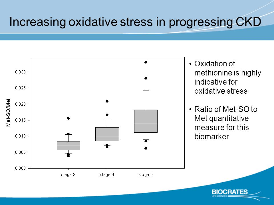 Increasing oxidative stress in progressing CKD Oxidation of methionine is highly indicative for oxidative stress Ratio of Met-SO to Met quantitative measure for this biomarker