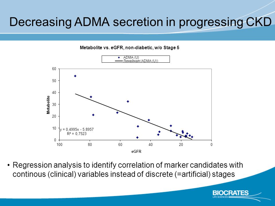 Decreasing ADMA secretion in progressing CKD Regression analysis to identify correlation of marker candidates with continous (clinical) variables instead of discrete (=artificial) stages