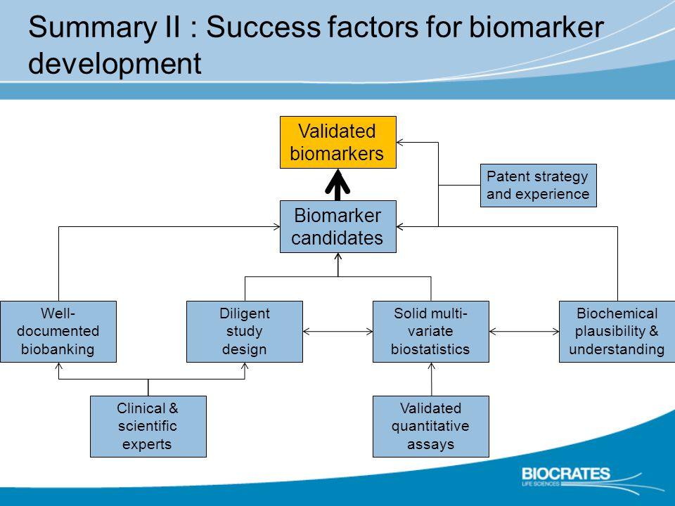 Summary II : Success factors for biomarker development Validated quantitative assays Well- documented biobanking Patent strategy and experience Clinical & scientific experts Biochemical plausibility & understanding Solid multi- variate biostatistics Biomarker candidates Diligent study design Validated biomarkers