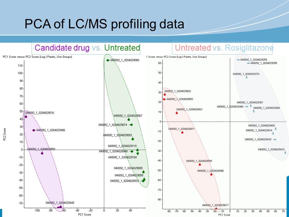 PCA of LC/MS profiling data Candidate drug vs. UntreatedUntreated vs. Rosiglitazone