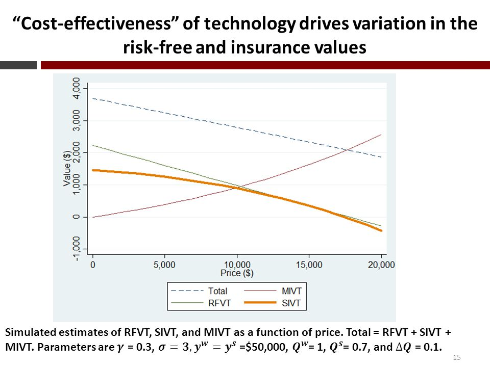 Cost-effectiveness of technology drives variation in the risk-free and insurance values 15