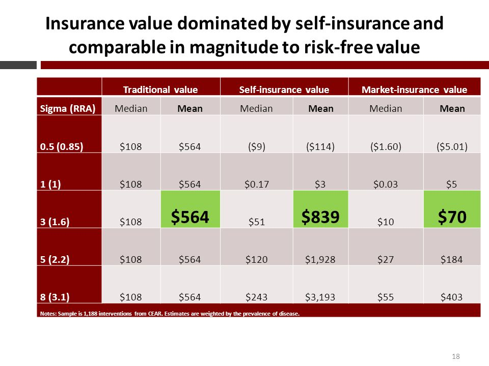 Insurance value dominated by self-insurance and comparable in magnitude to risk-free value 18 Traditional valueSelf-insurance valueMarket-insurance value Sigma (RRA)MedianMeanMedianMeanMedianMean 0.5 (0.85) $108$564($9)($114)($1.60)($5.01) 1 (1) $108$564$0.17$3$0.03$5 3 (1.6) $108 $564 $51 $839 $10 $70 5 (2.2) $108$564$120$1,928$27$184 8 (3.1) $108$564$243$3,193$55$403 Notes: Sample is 1,188 interventions from CEAR.