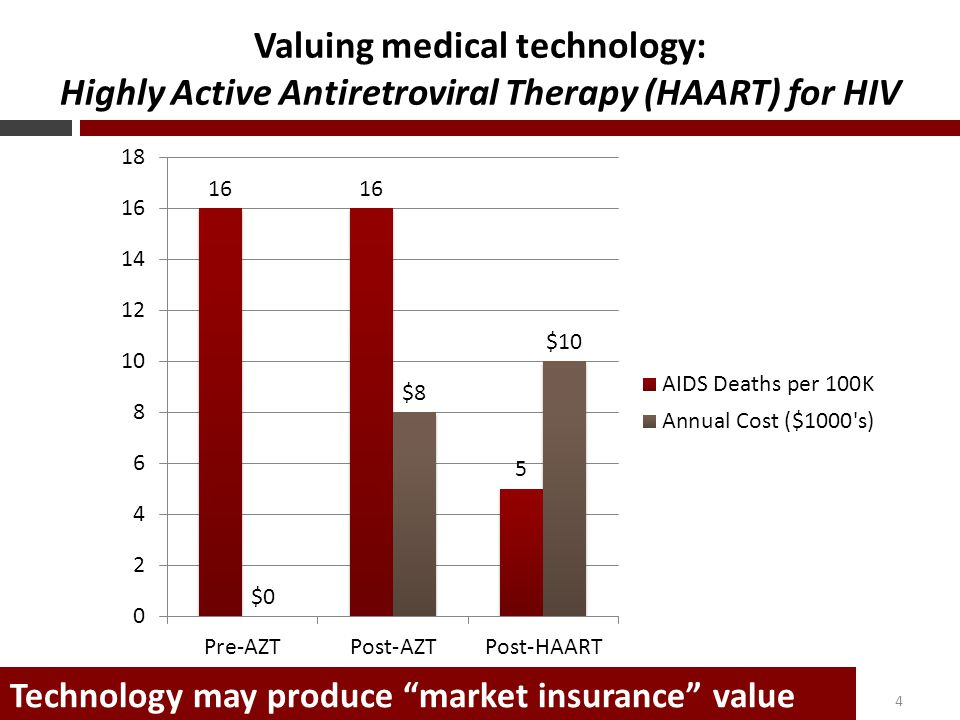 Valuing medical technology: Highly Active Antiretroviral Therapy (HAART) for HIV 4 Technology may produce market insurance value