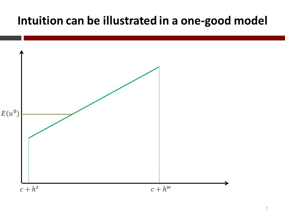 Intuition can be illustrated in a one-good model 7