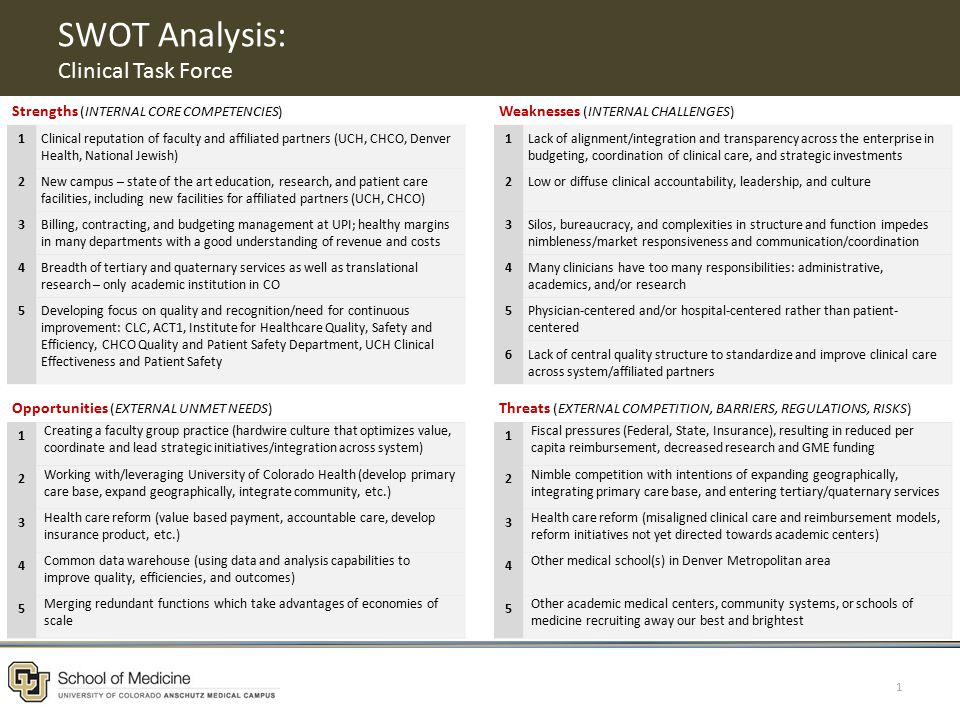 SWOT Analysis: Clinical Task Force 1 Strengths (INTERNAL CORE COMPETENCIES) Weaknesses (INTERNAL CHALLENGES) 1Clinical reputation of faculty and affiliated partners (UCH, CHCO, Denver Health, National Jewish) 1Lack of alignment/integration and transparency across the enterprise in budgeting, coordination of clinical care, and strategic investments 2New campus – state of the art education, research, and patient care facilities, including new facilities for affiliated partners (UCH, CHCO) 2Low or diffuse clinical accountability, leadership, and culture 3Billing, contracting, and budgeting management at UPI; healthy margins in many departments with a good understanding of revenue and costs 3Silos, bureaucracy, and complexities in structure and function impedes nimbleness/market responsiveness and communication/coordination 4Breadth of tertiary and quaternary services as well as translational research – only academic institution in CO 4Many clinicians have too many responsibilities: administrative, academics, and/or research 5Developing focus on quality and recognition/need for continuous improvement: CLC, ACT1, Institute for Healthcare Quality, Safety and Efficiency, CHCO Quality and Patient Safety Department, UCH Clinical Effectiveness and Patient Safety 5Physician-centered and/or hospital-centered rather than patient- centered 6Lack of central quality structure to standardize and improve clinical care across system/affiliated partners Opportunities (EXTERNAL UNMET NEEDS) Threats (EXTERNAL COMPETITION, BARRIERS, REGULATIONS, RISKS) 1 Creating a faculty group practice (hardwire culture that optimizes value, coordinate and lead strategic initiatives/integration across system) 1 Fiscal pressures (Federal, State, Insurance), resulting in reduced per capita reimbursement, decreased research and GME funding 2 Working with/leveraging University of Colorado Health (develop primary care base, expand geographically, integrate community, etc.) 2 Nimble competition with intentions of expanding geographically, integrating primary care base, and entering tertiary/quaternary services 3 Health care reform (value based payment, accountable care, develop insurance product, etc.) 3 Health care reform (misaligned clinical care and reimbursement models, reform initiatives not yet directed towards academic centers) 4 Common data warehouse (using data and analysis capabilities to improve quality, efficiencies, and outcomes) 4 Other medical school(s) in Denver Metropolitan area 5 Merging redundant functions which take advantages of economies of scale 5 Other academic medical centers, community systems, or schools of medicine recruiting away our best and brightest