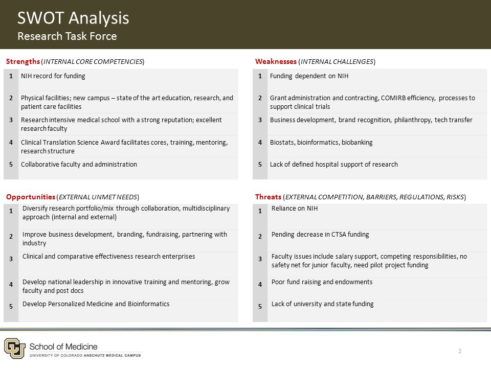 SWOT Analysis Research Task Force 2 Strengths (INTERNAL CORE COMPETENCIES) Weaknesses (INTERNAL CHALLENGES) 1NIH record for funding1Funding dependent