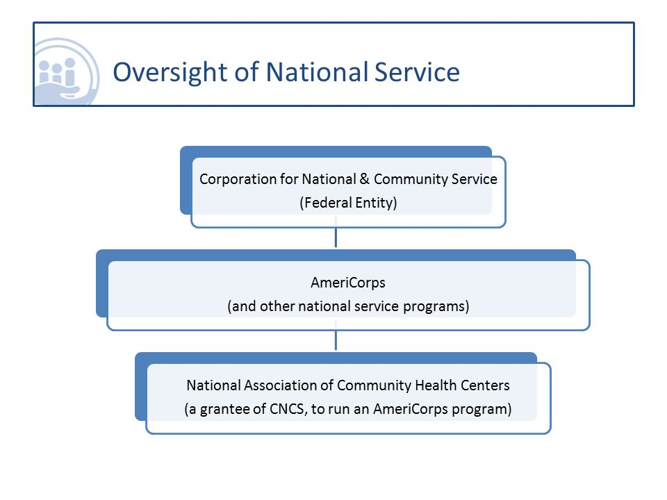 Corporation for National & Community Service (CNCS) Federal entity created in 1993 by the National Community Service Trust Act Engages Americans of all ages and backgrounds in community-based service that achieves direct and demonstrable results 2 major programs:  AmeriCorps (includes AmeriCorps*State & National, AmeriCorps*VISTA, AmeriCorps*NCCC)  Senior Corps