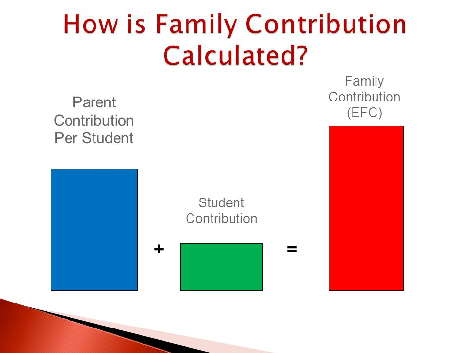 Parent Contribution Per Student Family Contribution (EFC) Student Contribution +=
