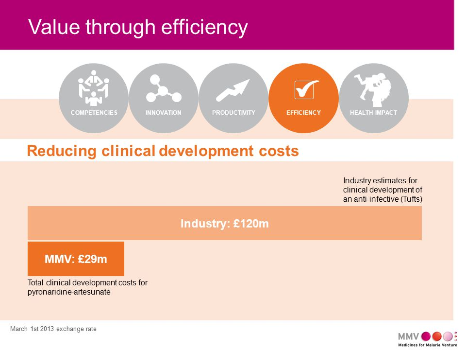 MMV: £29m Industry: £120m Value through efficiency EFFICIENCYPRODUCTIVITYCOMPETENCIES Reducing clinical development costs INNOVATION Total clinical de