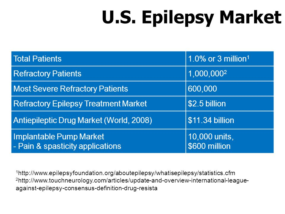 U.S. Epilepsy Market Total Patients1.0% or 3 million 1 Refractory Patients1,000,000 2 Most Severe Refractory Patients600,000 Refractory Epilepsy Treat
