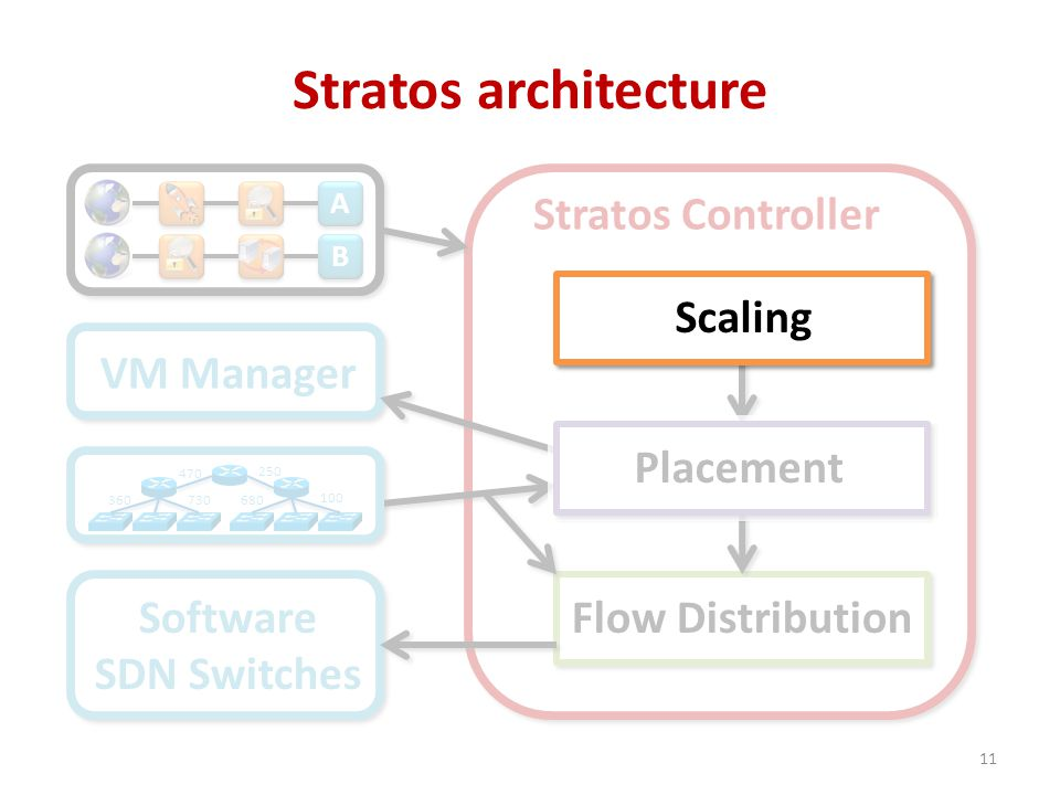 Stratos Controller Stratos architecture 11 VM Manager Flow Distribution A A B B Software SDN Switches 100 250 470 360680730 ScalingPlacement