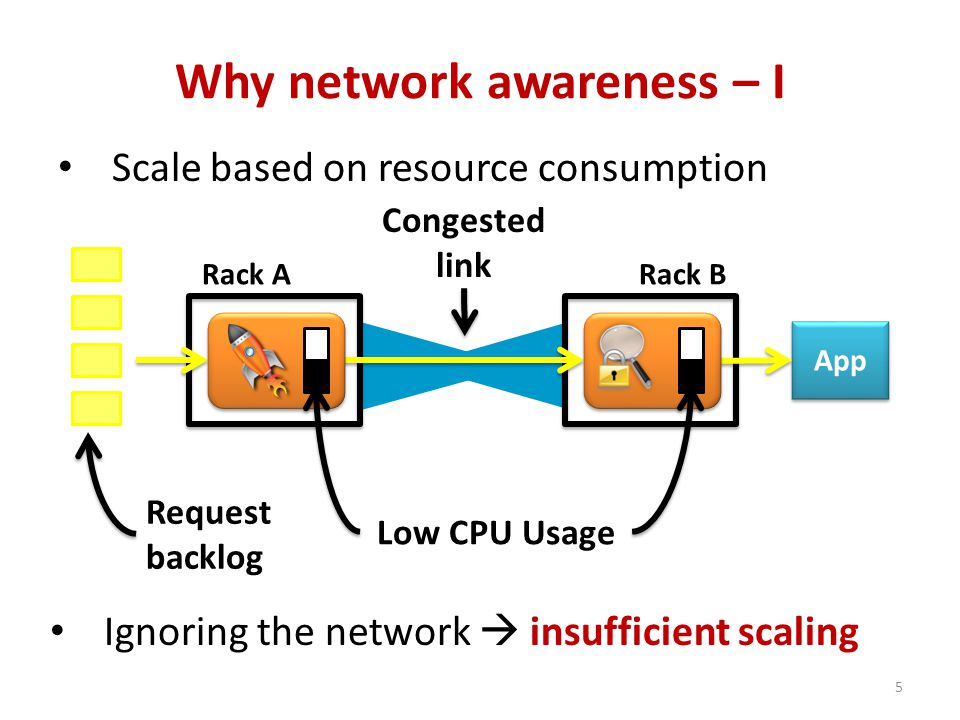Rack ARack B Why network awareness – I Scale based on resource consumption App Low CPU Usage Congested link Request backlog Ignoring the network  insufficient scaling 5