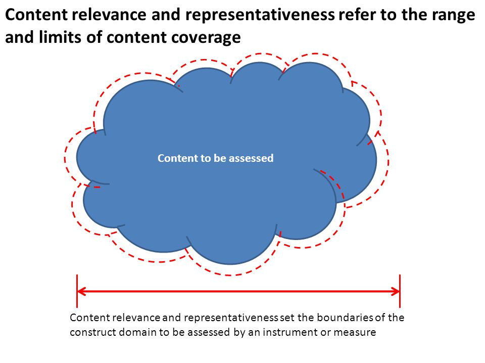 Content relevance and representativeness refer to the range and limits of content coverage Content to be assessed Content relevance and representativeness set the boundaries of the construct domain to be assessed by an instrument or measure