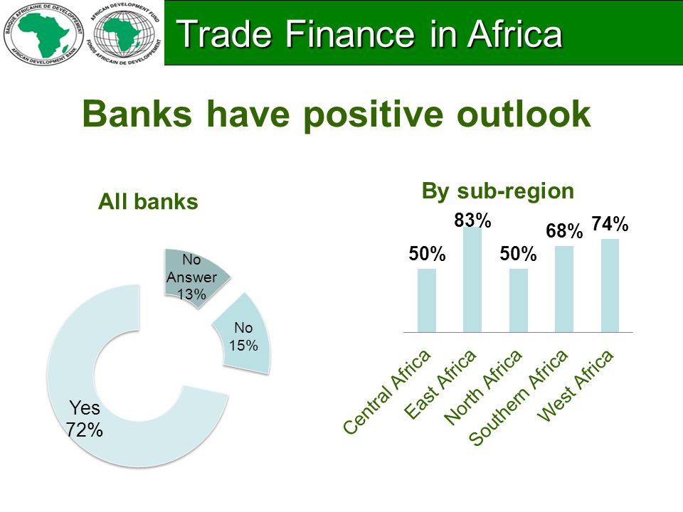 Banks have positive outlook All banks By sub-region Trade Finance in Africa Trade Finance in Africa