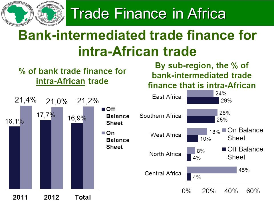 Bank-intermediated trade finance for intra-African trade % of bank trade finance for intra-African trade By sub-region, the % of bank-intermediated trade finance that is intra-African Trade Finance in Africa Trade Finance in Africa