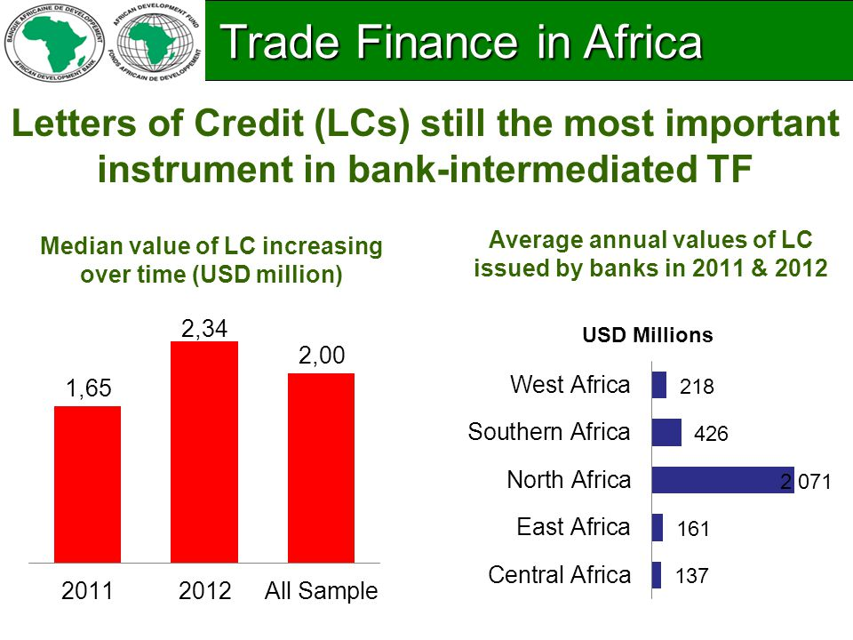 Letters of Credit (LCs) still the most important instrument in bank-intermediated TF Median value of LC increasing over time (USD million) Average annual values of LC issued by banks in 2011 & 2012 Trade Finance in Africa Trade Finance in Africa